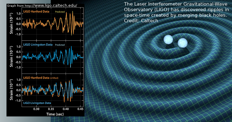 "The LIGO collaboration has announced the first-ever detection of gravitational waves from a merger of two black holes, a billion light years away. CENPA physicists Krishna Venkateswara, Rich Ottens and Jens Gundlach are part of this collaboration.UW press release: <a class=""moz-txt-link-freetext"" href=""http://www.washington.edu/news/2016/02/11/gravitational-waves-detected-100-years-after-einsteins-prediction/"">http://www.washington.edu/news/2016/02/11/gravitational-waves-detected-100-years-after-einsteins-prediction/</a> Images (left): <a class=""moz-txt-link-freetext"" href=""https://www.ligo.caltech.edu/system/avm_image_sqls/binaries/45/jpg_original/ligo20160211a.jpg?1455158181"">https://www.ligo.caltech.edu/system/avm_image_sqls/binaries/45/jpg_original/ligo20160211a.jpg?1455158181</a><br />(right):<a class=""moz-txt-link-freetext"" href=""http://www.scientificamerican.com/sciam/cache/file/00C26211-1929-48CB-86D89EC8243D933E.jpeg?w=590&h=395""> http://www.scientificamerican.com/sciam/cache/file/00C26211-1929-48CB-86D89EC8243D933E.jpeg?w=590&h=395</a>"